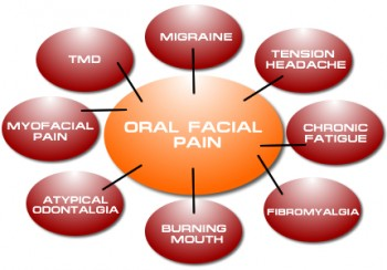 Symptoms of oral facial pain for TMJ therapy in Ottawa